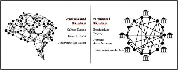 Blockchain Ausprägungsformen, eigene Darstellung. Quelle: Arnold, Martin/Stafford, Philip/Wild, Jane 2015.
