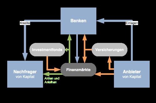 Das Finanzsystem, eigene Darstellung. Quelle: Deutsche Bundesbank 2015, S. 86).