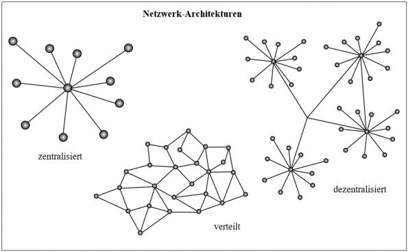 Konzepte von Netzwerk-Architekturen, modifiziert nach Deutsches Institut für Sicherheit im Internet 2016