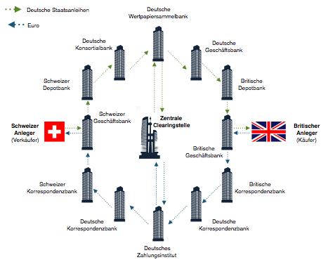 Prozessarchitektur einer Wertpapiertransaktion, eigene Darstellung. Quelle: Bosch/Grewe 2016, S. 6)